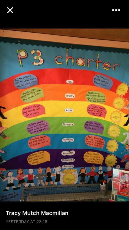 Classroom Design For Grade 2 ~ Best ideas about class charter on pinterest