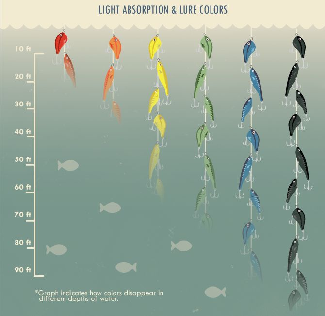 Does lure color matter underwater? Very cool article!