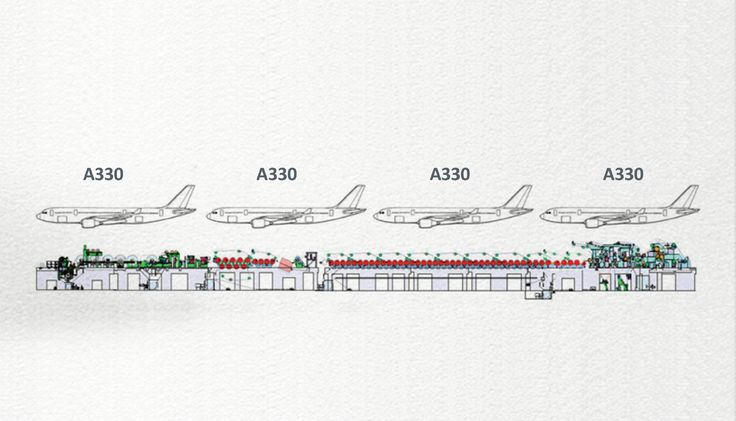 The size of four Airbus A330s, the ATF paper machine produces sheets more than 515 m long and 10.4 m wide, at a speed of 30 m per second, and at a thickness of 1/10 mm. Roughly, 80 tons of paper per hour, coming out from our Setúbal Paper Mill.