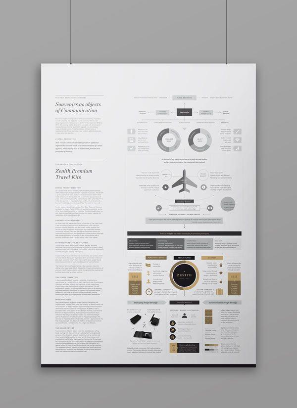 Zenith Premium Travel Kits - Infographic Design by Veronica Cordero #infographic