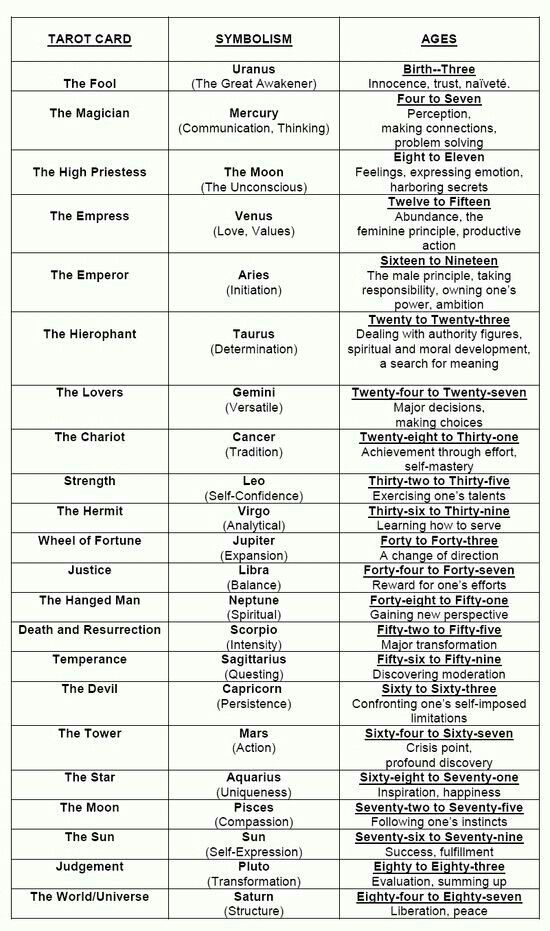 Chart Of The Major Arcana Meanings