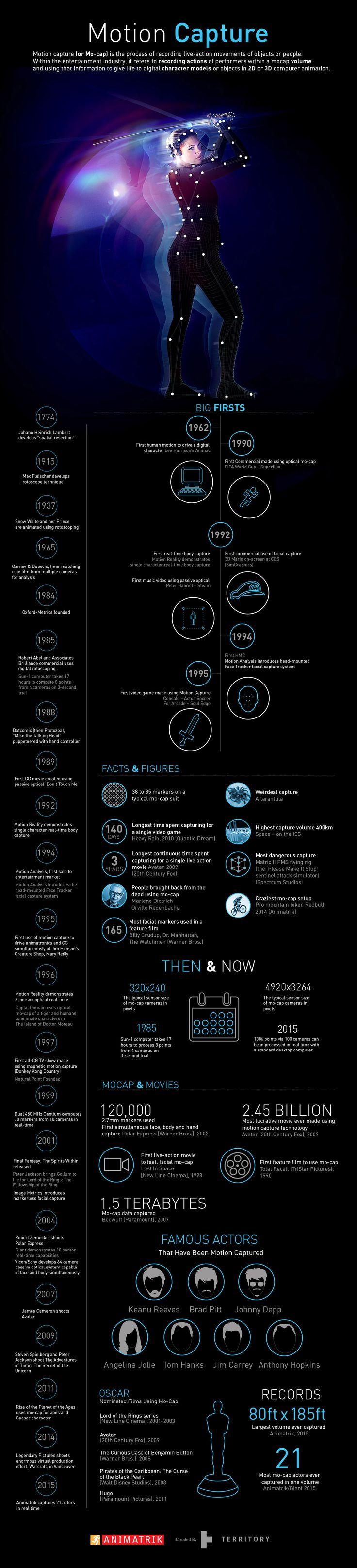 Animatrik-motion-capture-infographic-2016