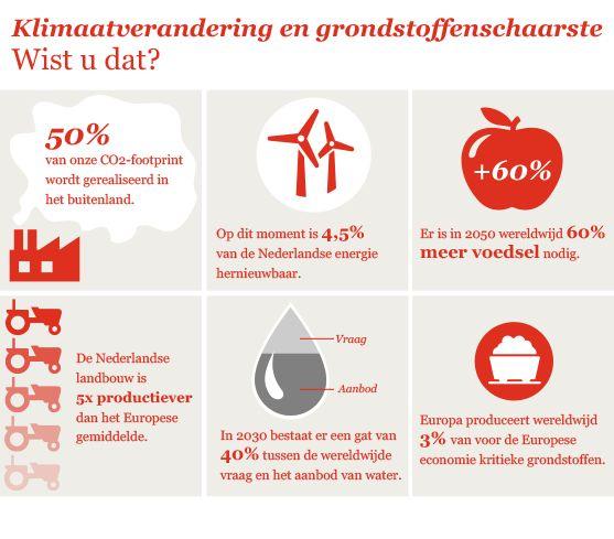 Megatrends - Infographic 'Klimaatverandering en grondstoffenschaarste'  Zie voor meer informatie www.pwc.nl/megatrends