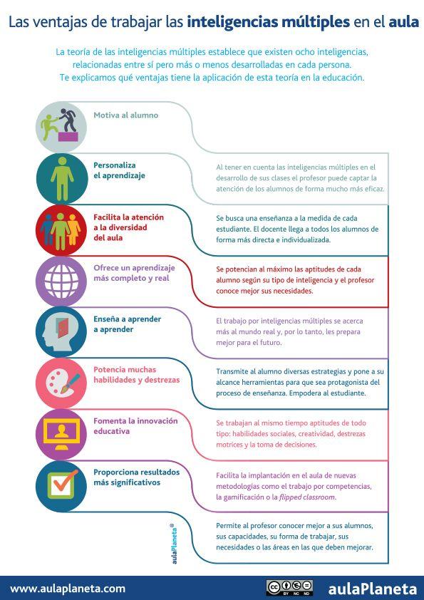 Ventajas de trabajar las Inteligencias Múltiples en el aula #infografia #psychology #education | TICs y Formación