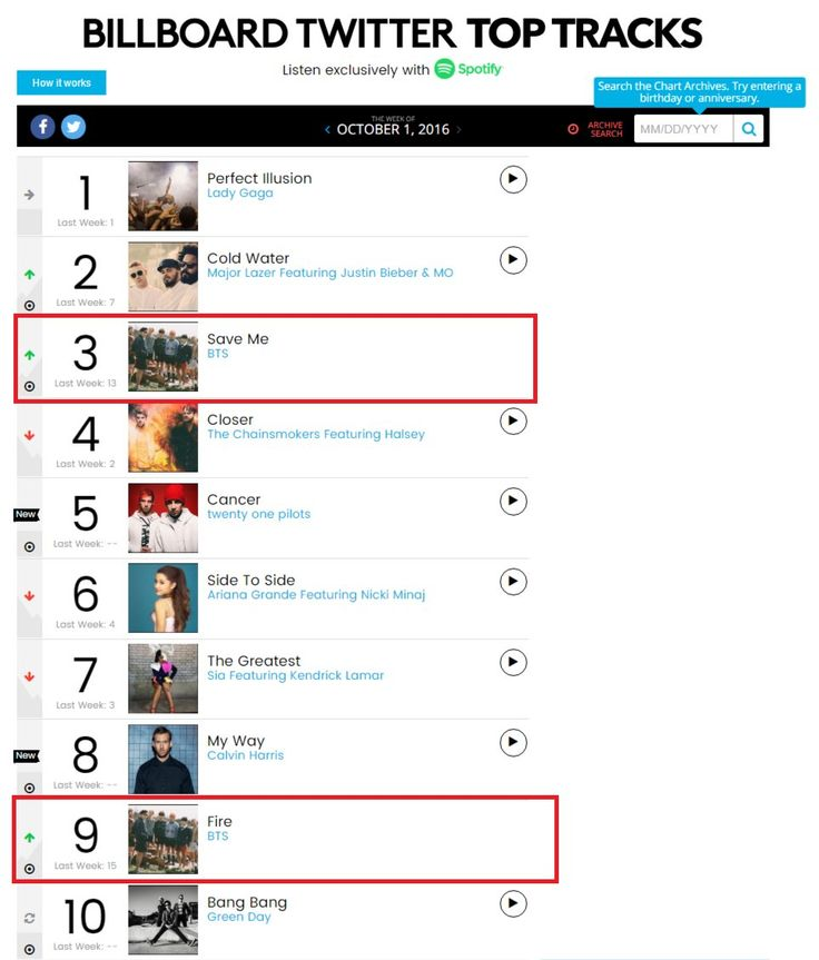 Save ME & FIRE are currently ranked 3rd & 9th, on Billboard's Twitter Top Tracks ❤ (THEY ARE KINGS) #BTS #방탄소년단