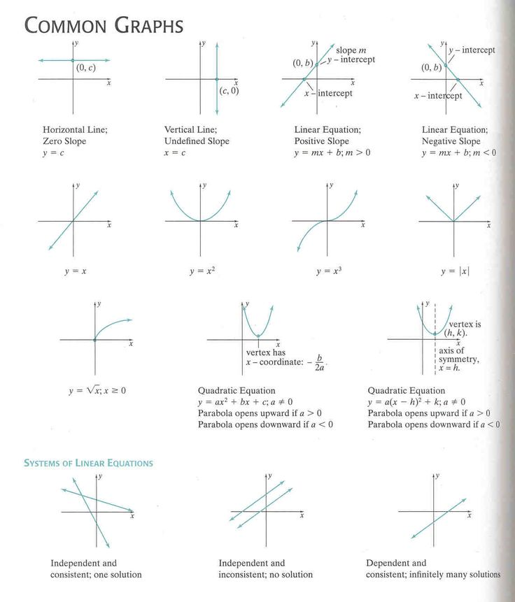 Algebraic Equations Chart | Common Graphing Formulas and the System of Linear Equations