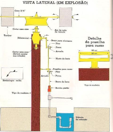 construção de uma bomba hidráulica eólica de eixo vertical