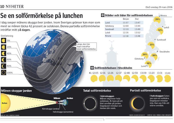 Partiell solförmörkelse 2006. Svenska Dagbladet.