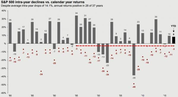 """""""Never Been Easier"""" – 2017 Stock Market 'Drawdowns' Lowest On Record (For Now) http://betiforexcom.livejournal.com/26131568.html  For dip-buyers in the S&P 500, 2017 has actually been a tough year... because there hasn't been any.As JPMorgan notes, 2017's 3% intra-year decline is the smallest since 1980 (tieing with 1995 which saw a 34% return)This 3% drawdown (for now), continues a 6 year streak of drawdowns that are dramatically below the longer-term average of 14.1% drops intra-year. But…"""