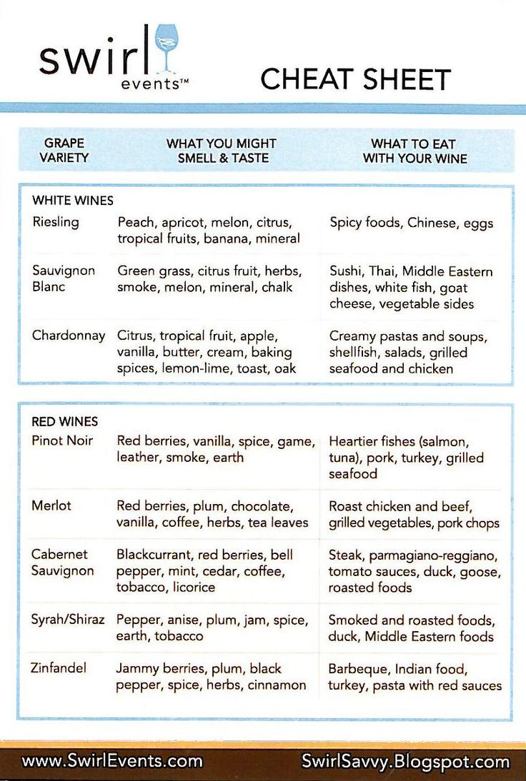 Cheat sheet! I tend to gravitate towards  hearty red wines (Pinot Noir, Merlot, Cabernet Sauvignon) but eat a lot of sushi, chinese, and spicy ethnic foods that don't fix as well....so NOTE TO SELF! Use this!!!