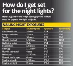 A quick cheat sheet for shooting at night #PinUpLive