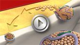 Cholesterol Video from the AHA. Cholesterol is a soft, fat-like substance found in the bloodstream and in all your body's cells. Your body makes all the cholesterol it needs. Low-density lipoprotein (LDL or 'bad') cholesterol can join with fats and other substances to build up in the inner walls of your arteries. The arteries can become clogged and narrow, and blood flow is reduced. High-density lipoprotein (HDL or 'good') carries harmful cholesterol away