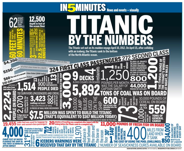 These are some interesting facts about the Titanic