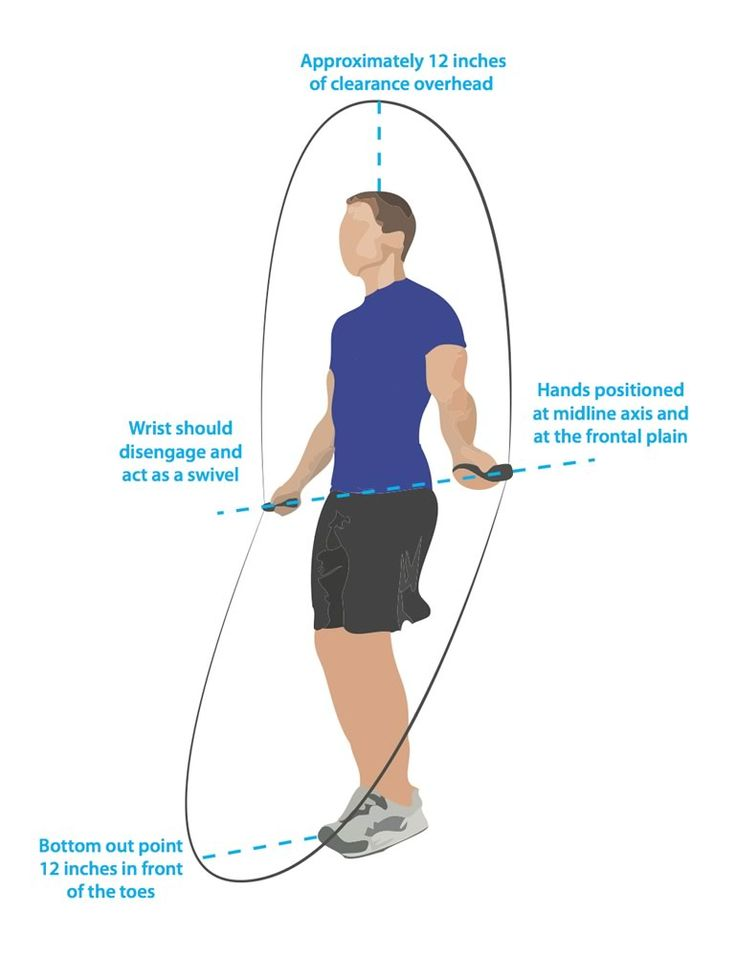 How to Do Double Unders. #skipping #crossfit #jumprope