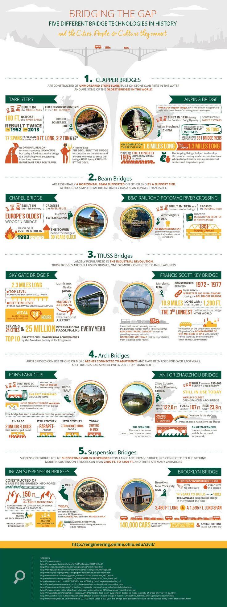Best 25+ Civil engineering projects ideas on Pinterest | Building bridges, Bridge construction ...