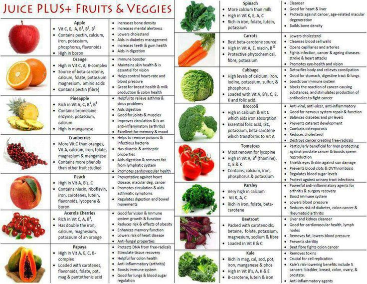 Juice plus fruit & veggies...Good to see what does what.