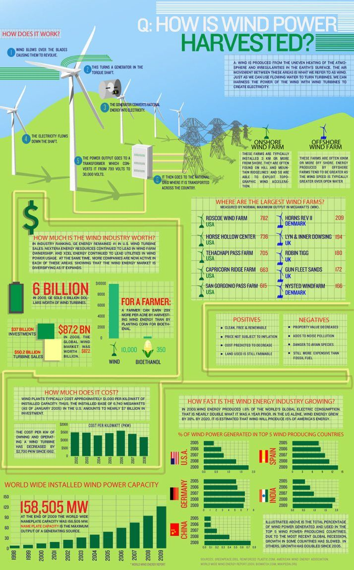 10+ best ideas about Wind Energy Facts on Pinterest ...