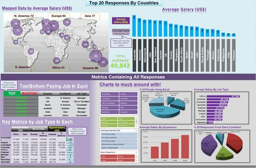 Dashboard to visualize Excel Salaries - by john michaloudis - Chandoo.org - Screenshot
