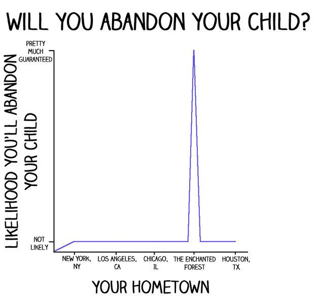 Graph of how likely you are to abandon your child based on where your hometown is