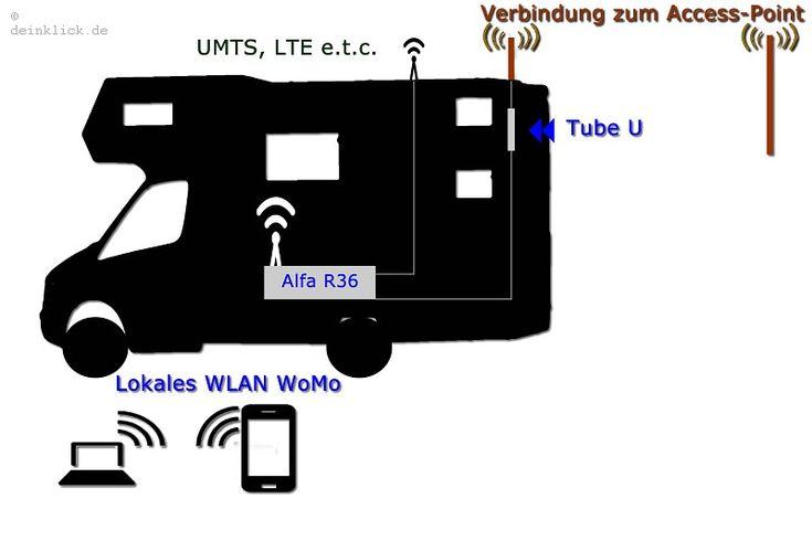 Mittels einem Router gleichzeitig mit dem SmartPhone, Laptop oder Tablet in ein anderes WLAN einloggen oder mittels Surfstick mit dem Internet verbinden. Gerade unterwegs und auf Reisen möchte ich zur Informationsbeschaffung nicht auf das Internet verzeichten. Dazu kommt noch die Kommunikation mit Freunden und das Schreiben meines Blogs. Klar, nahezu jeder hat heute ein Smartphone mit Datentarif oder es gibt auf Stellplätzen bzw. Campingplätzen freie WLAN. In der Praxis treten dann oft doch…