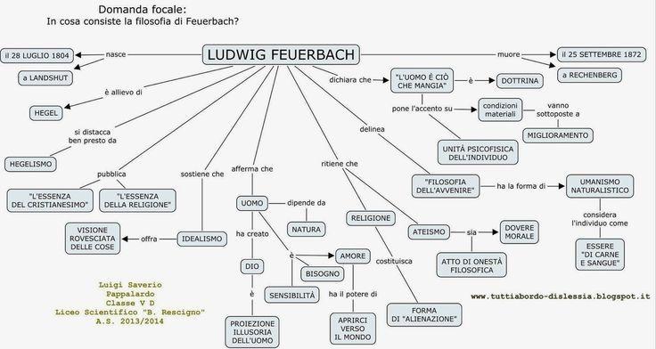 In cosa consiste la filosofia di Feuerbach?  Mappa concettuale