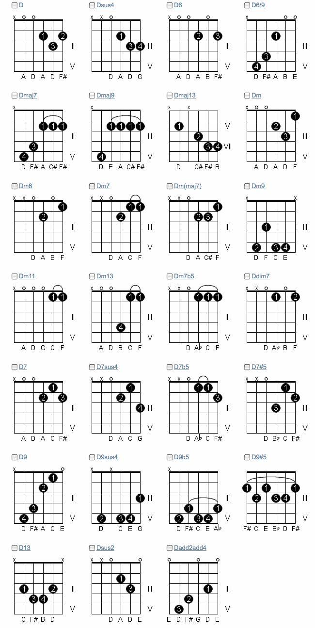 chords d.gif 15×15   Learn guitar chords, Learn guitar ...