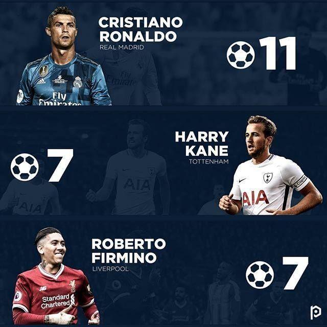 Luego de finalizar la primera vuelta de los octavos de final éstos son los goleadores de la presente edición de la UEFA Champions League.