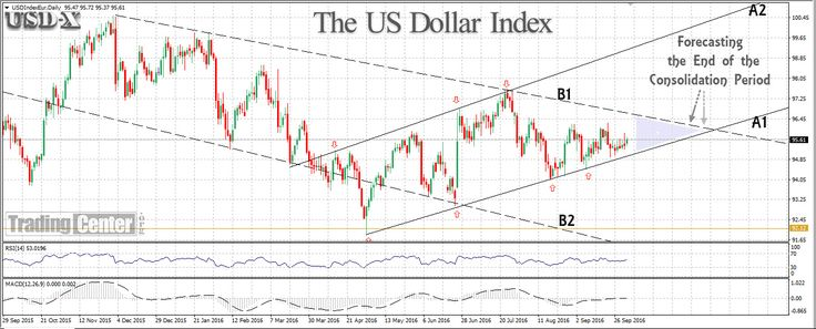 The US Dollar Index (USD-X) maintains a bullish momentum trading within the channel (A1:A2). #Forex #USD #USD ■ MORE ON TRADINGCENTER.ORG: http://tradingcenter.org/index.php/87-signals/311-financial-markets-last-quarter-2016