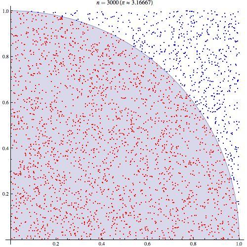 Best Probability Statistics Randomness And Correlation