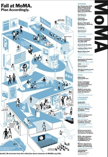 MoMA Poster Design, Content layout is nice, still intergrates even with the negative space of the white framing and seperating some parts, it's used nicely to help define the illustration, limited colour palette, is eyecatching.