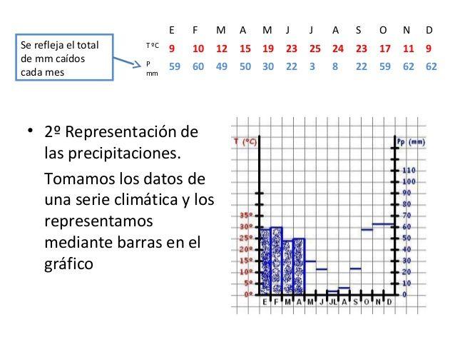 GUIÓN PARA ELABORAR Y COMENTAR UN CLIMOGRAMA Un climograma, o climodiagrama, es un gráfico en el que se representan las temperaturas y la...