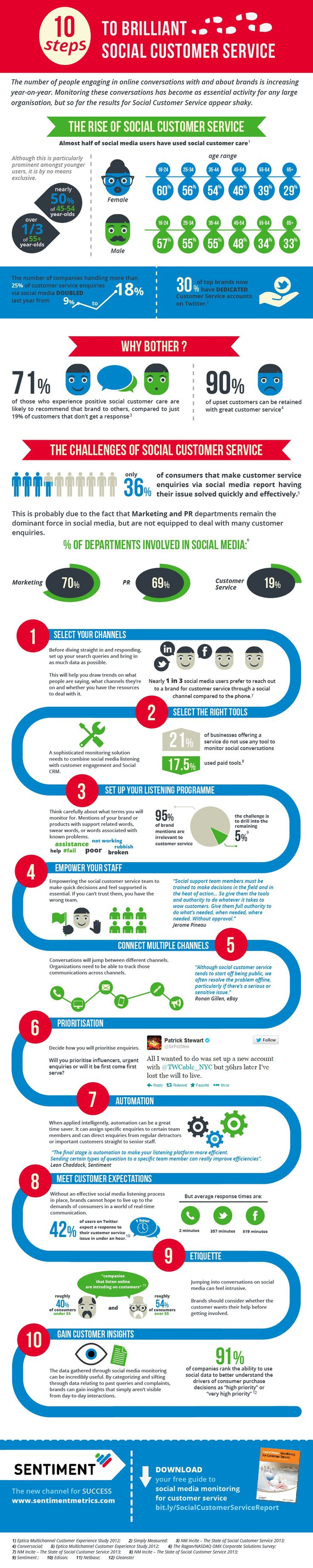 10 Steps to Brilliant Social Customer Service: 30% of Big Brands Now Have Customer Service on Twitter (Infographic)