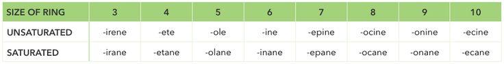 heterocycle naming table