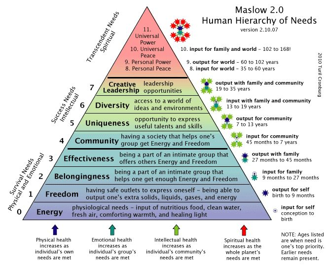 what influences a relationship in reference to maslows triangle of needs Maslow's hierarchy of needs - physiological, safety, security, belonging, social, love, self-actualization, esteem, cognitive, transcendence.