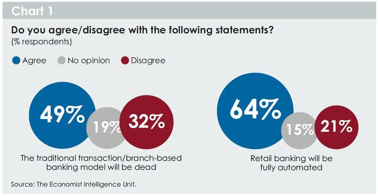 where is #banking headed? is it really under #disruption by #digitaldisruption