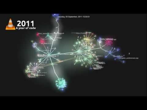 Příspěvky jednotlivých programátorů do VLC.