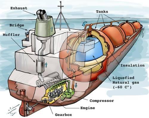Inside an oil tanker in transit