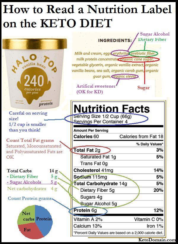 Keto Diet Nutrition Label Infographic