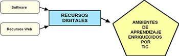 Eduteka - Herramientas para la elaboración y uso educativo de recursos de audio