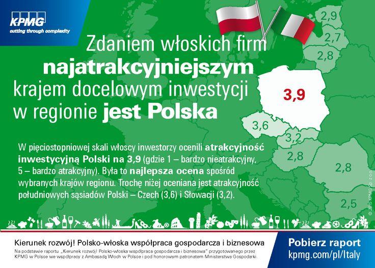 """Zdaniem włoskim firm najatrakcyjniejszym krajem docelowym inwestycji w regionie jest #Polska.  #Włochy #Italy #KPMG #Italia #Investment Dane na podstawie raportu """"Kierunek rozwój! Polsko-włoska współpraca gospodarcza i biznesowa"""""""