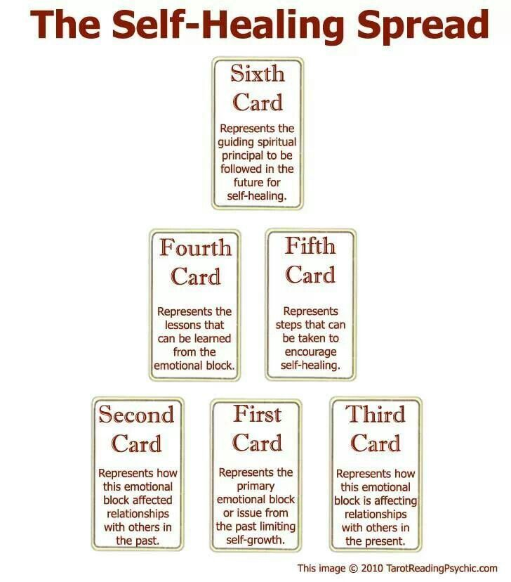 Self Healing Tarot Spread                                                                                                                                                                                 More