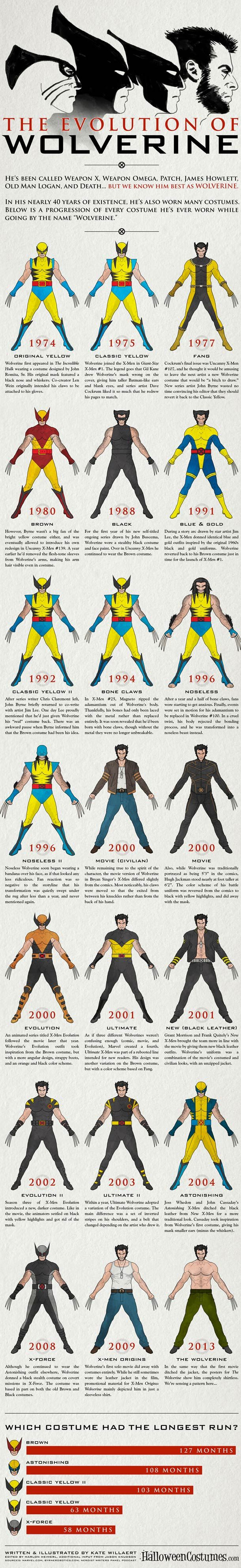 L'évolution de Wolverine (X-Men) selon les années