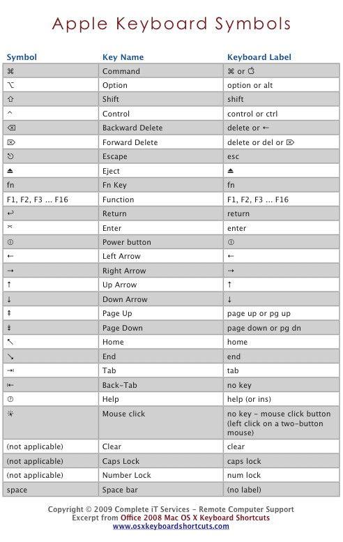 Mac Computer keyboard shortcut symbols #macintosh #applecomputers #shortcuts