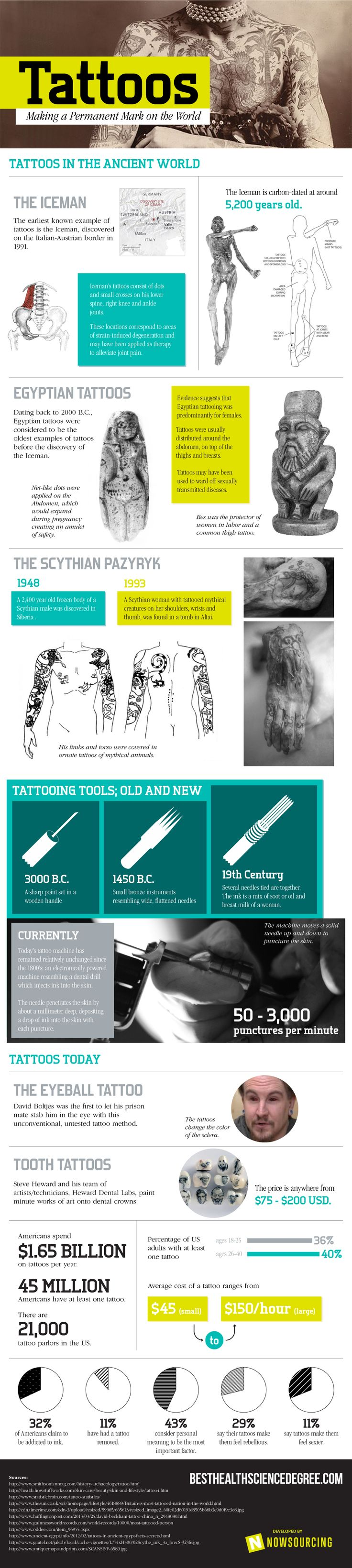 This infographic provides a deeper look into the history of tattoos and other interesting facts about body art.