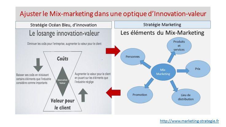 quel élément du mix-marketing doit-on actionner pour s'adapter aux besoins du consommateur, à ses motivations ou aux nouveaux usages?