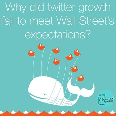 While Twitter beat its own earnings and revenue estimates, it failed to meet Wall Street's expectations, check out why here.
