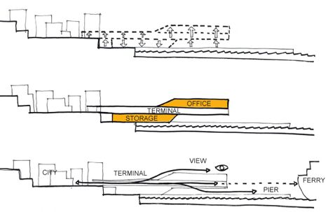 Ferry Terminal Stockholm by CF Moller - Parti diagram