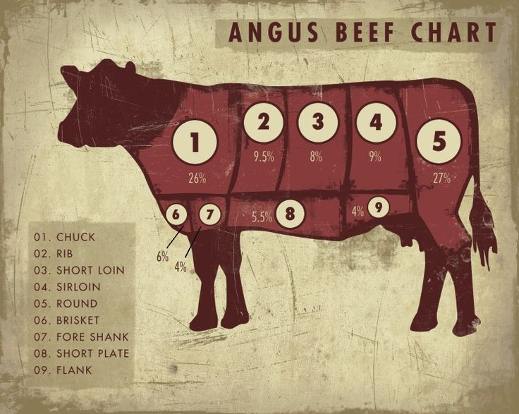 Angus Beef ChartBeef Charts, Secret Recipe, Beef. It What For Dinner, Beef Cut, Beef Recipe, Food Things, Art Prints, Beef It What For Dinner, Angus Beef