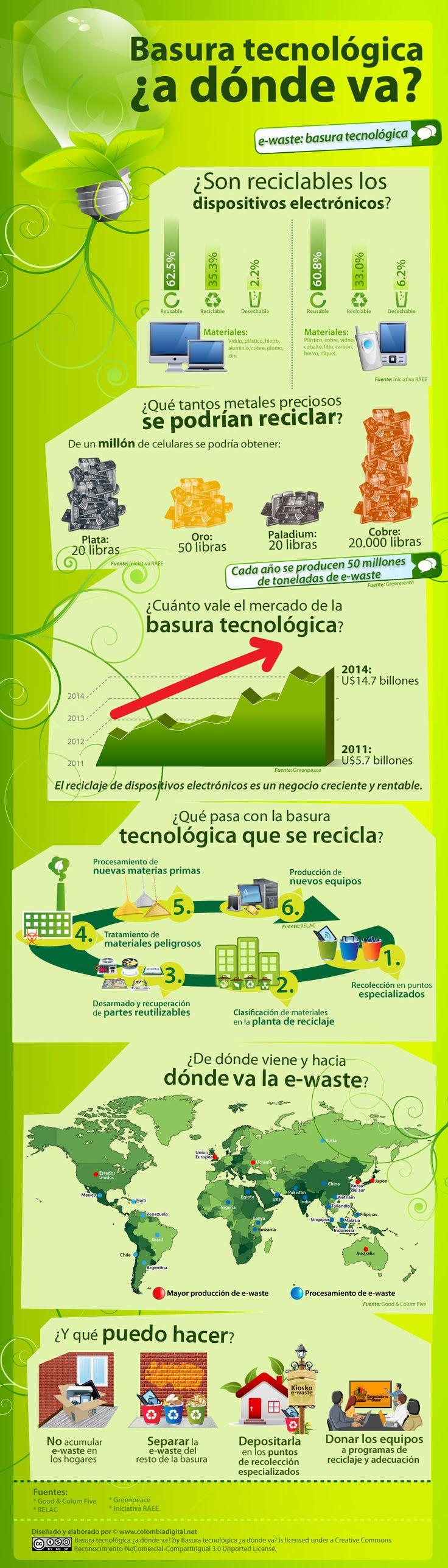 Infografía: Basura tecnológica ¿a dónde va?