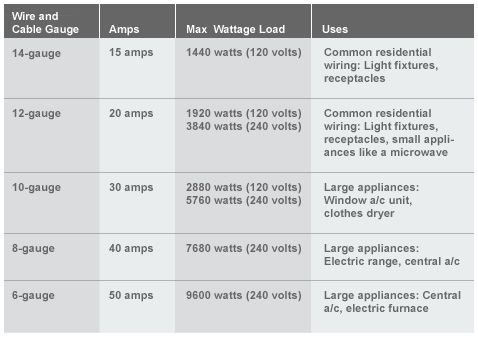 29 best electric wiring residential images on pinterest electrical electrical wirecable table gauge amps max wattage loads uses keyboard keysfo Choice Image